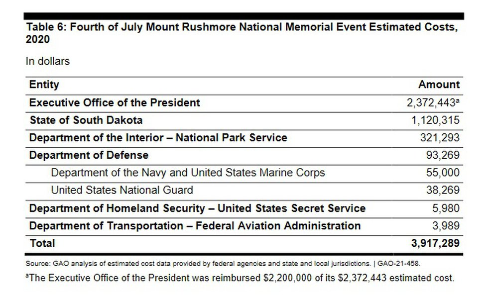 Chart from GAO report breaking down costs of the 2020 fireowrks display at Mount Rushmore.