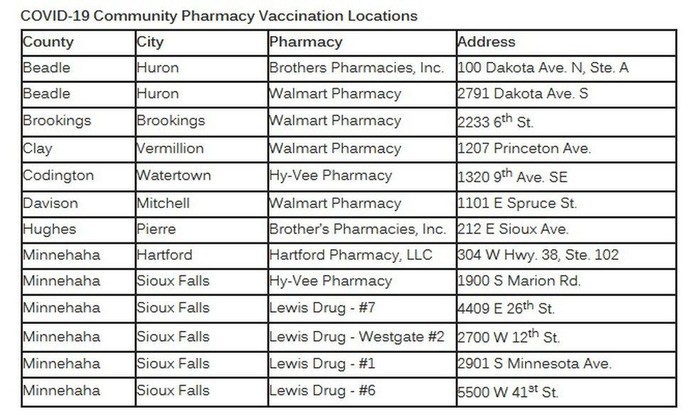 List of retail pharmacies providing COVID-19 vaccines in South Dakota