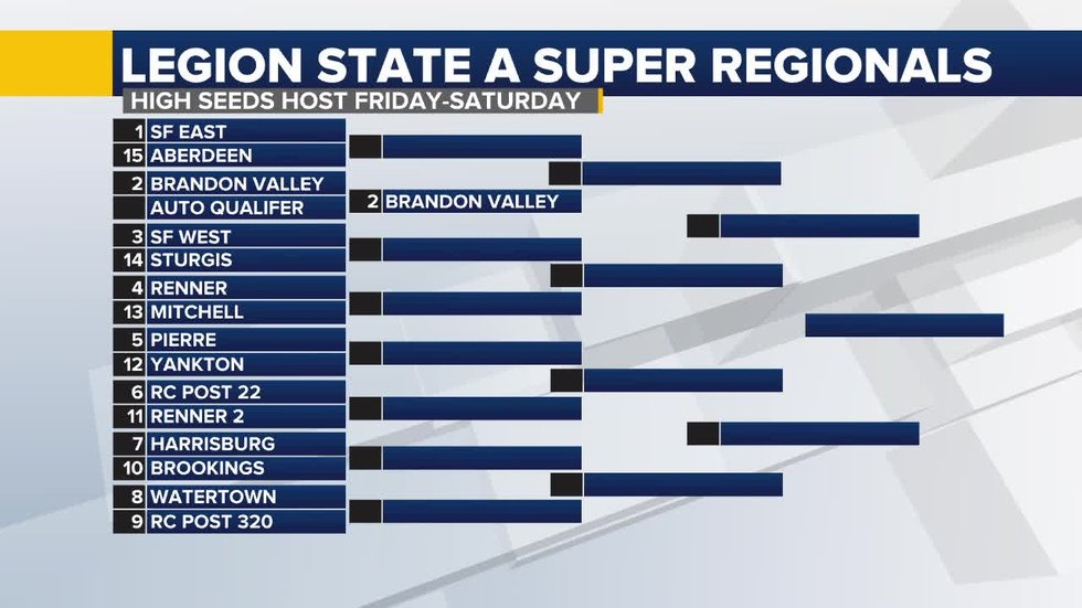 15 teams begin best of three game series tomorrow