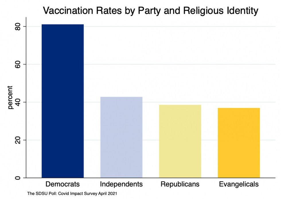 The poll looked at vaccination rates by political and religious affiliations.