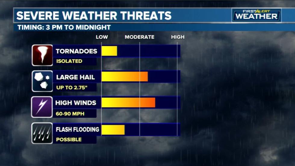 Severe Weather Threats