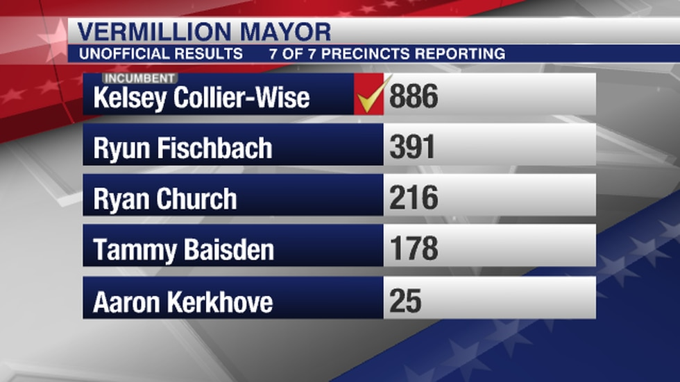 Election Results 6/8/21