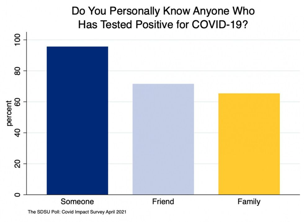 The poll found nearly all South Dakotans know someone who tested positive for the coronavirus.
