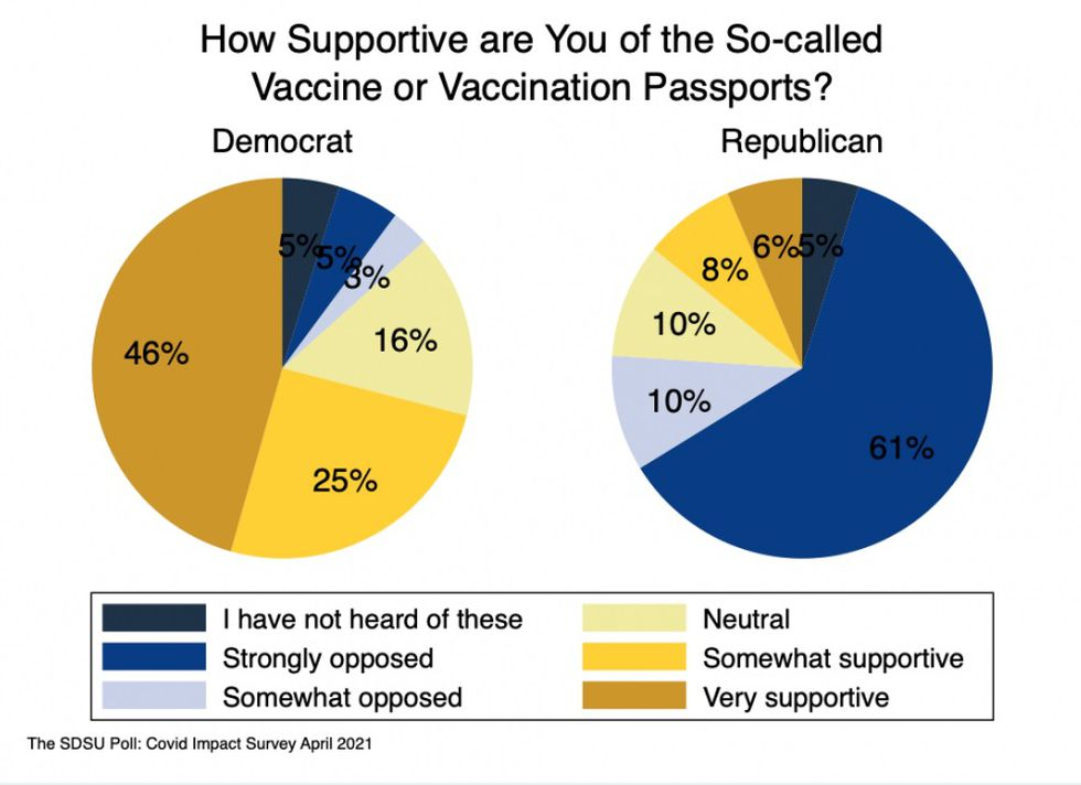 Poll results showing support for vaccine passports were divided along party lines.