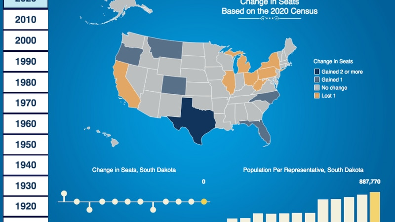 2020 census data shows SD population grew by 9%