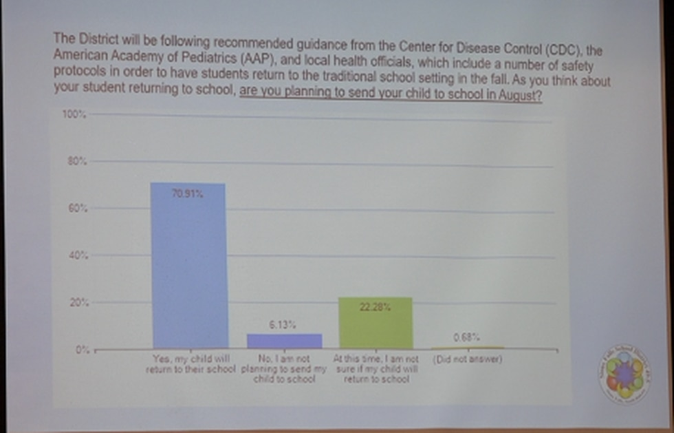 15,000 parents have responded to the Sioux Falls School District's 'Return to Learning' parent survey.