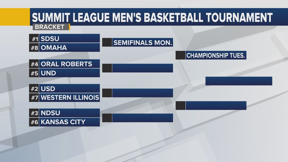 SDSU & USD top seeds when quarterfinal play tips off at Sanford Pentagon March 6th.