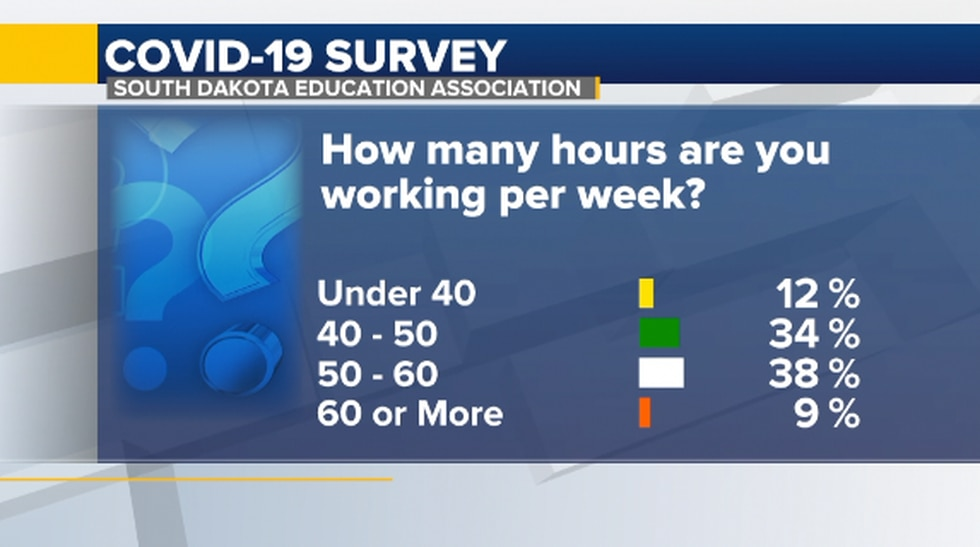How many hours are you working per week?